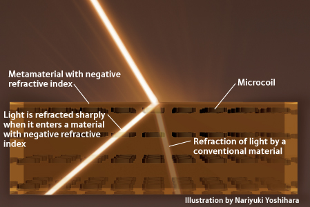 This diagram shows how metamaterial with a negative refractive index changes the behaviour of light waves.