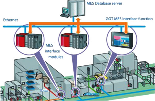 Mes Order Execution System Bytronic