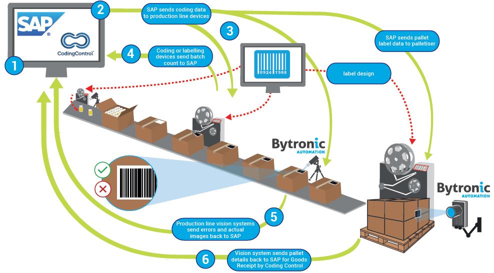 CodingControl – Bytronic